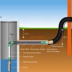 Проводим водопровод в загородном доме