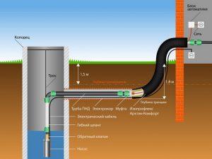 Водопровод-в-загородном-доме