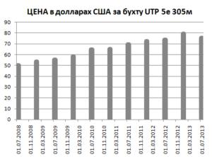График-цены-на-UTP-кабель