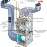 Прогрессивные технологии отопления