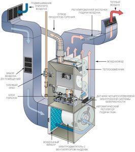воздушное-отопление